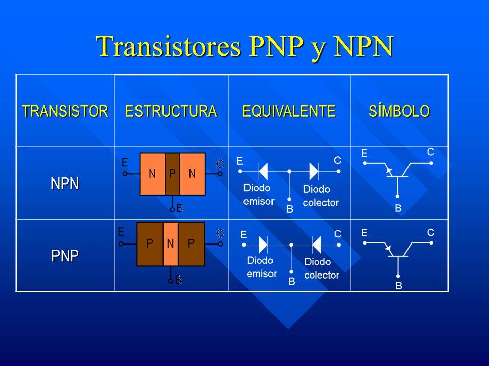 Transistores PNP y NPN TRANSISTOR ESTRUCTURA EQUIVALENTE SÍMBOLO NPN