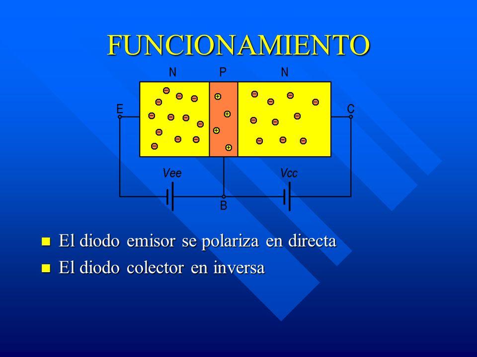 FUNCIONAMIENTO El diodo emisor se polariza en directa