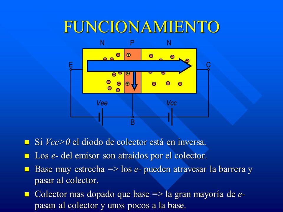 FUNCIONAMIENTO Si Vcc>0 el diodo de colector está en inversa.