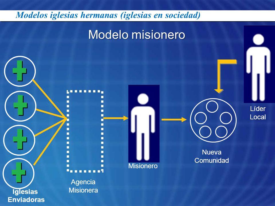 Modelo misionero Modelos iglesias hermanas (iglesias en sociedad)