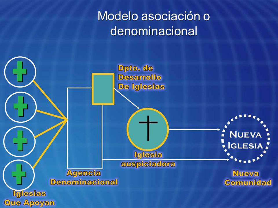 23/03/2017 Modelo asociación o denominacional Nueva Iglesia