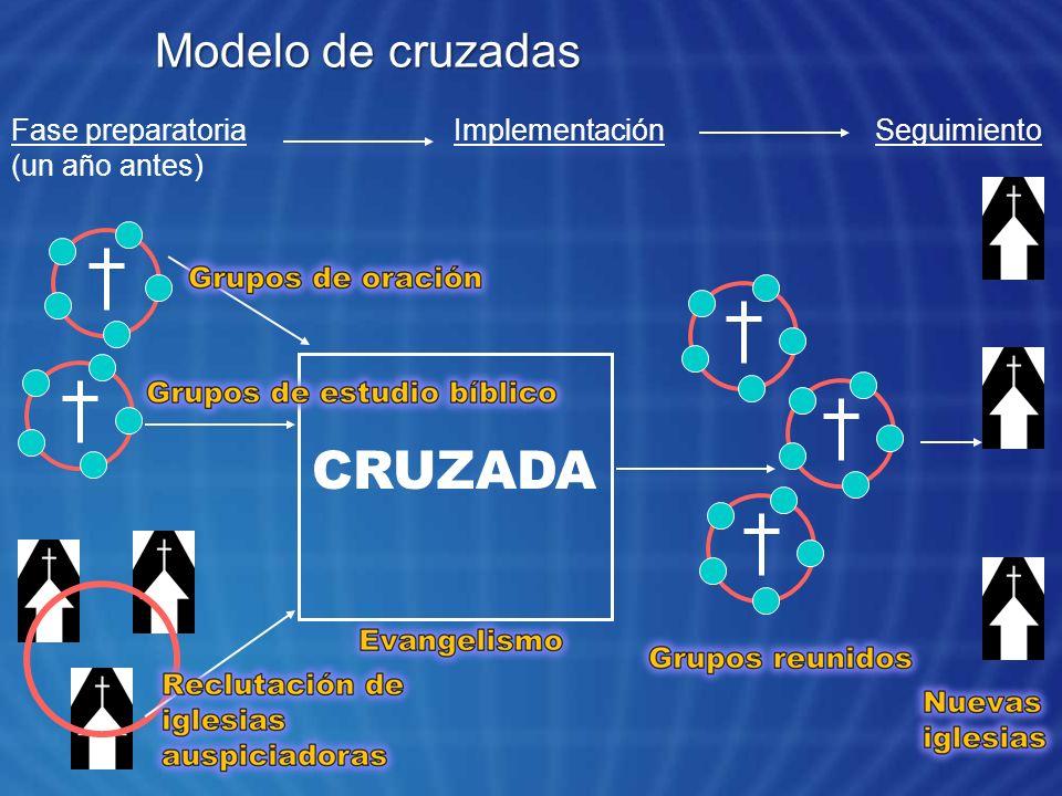 CRUZADA Modelo de cruzadas Fase preparatoria (un año antes)