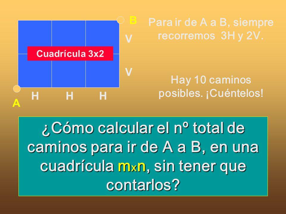 A B. H. V. Cuadrícula 3x2. Para ir de A a B, siempre recorremos 3H y 2V. Hay 10 caminos posibles. ¡Cuéntelos!