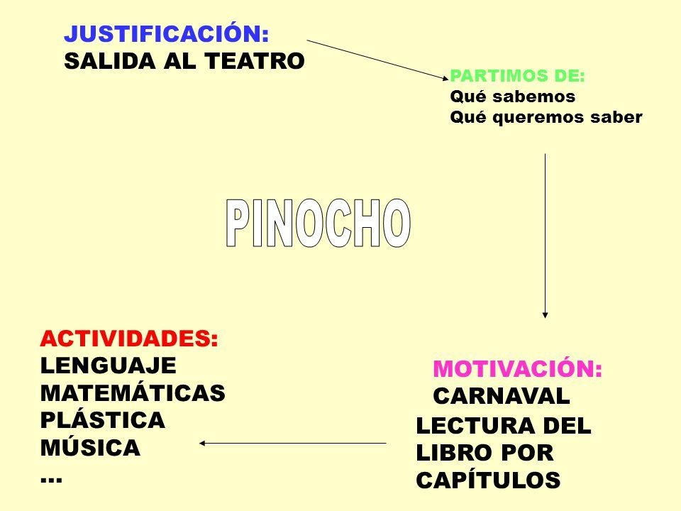 PINOCHO JUSTIFICACIÓN: SALIDA AL TEATRO ACTIVIDADES: LENGUAJE