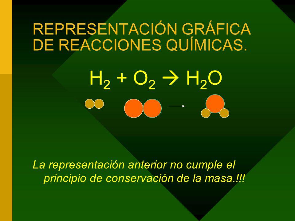 REPRESENTACIÓN GRÁFICA DE REACCIONES QUÍMICAS.