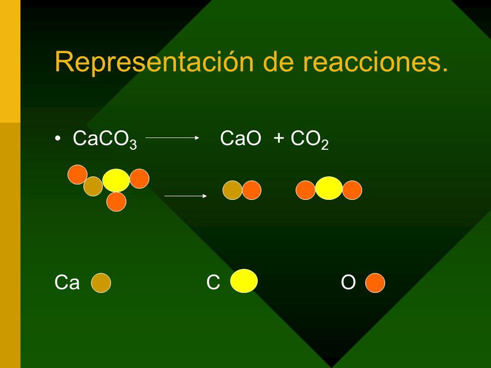Representación de reacciones.