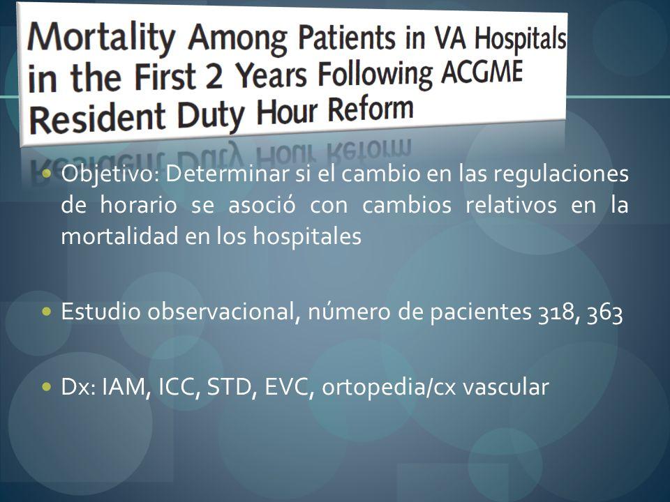 Objetivo: Determinar si el cambio en las regulaciones de horario se asoció con cambios relativos en la mortalidad en los hospitales
