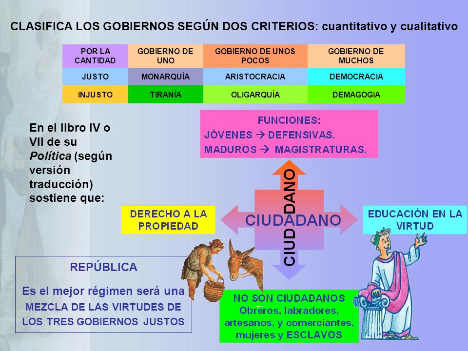 CLASIFICA LOS GOBIERNOS SEGÚN DOS CRITERIOS: cuantitativo y cualitativo