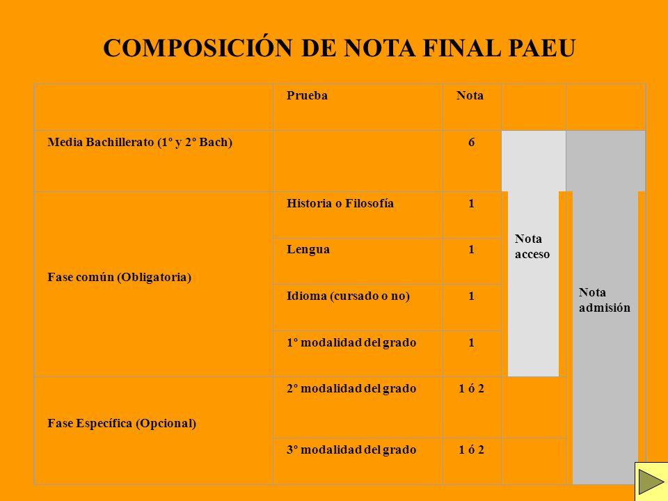 COMPOSICIÓN DE NOTA FINAL PAEU