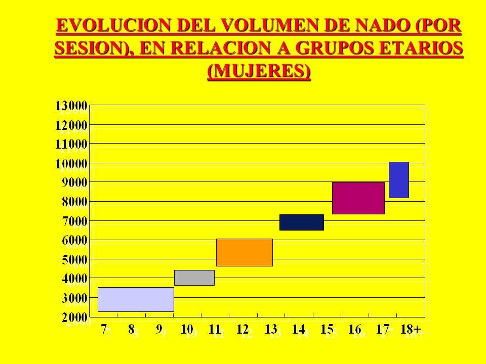 EVOLUCION DEL VOLUMEN DE NADO (POR SESION), EN RELACION A GRUPOS ETARIOS (MUJERES)