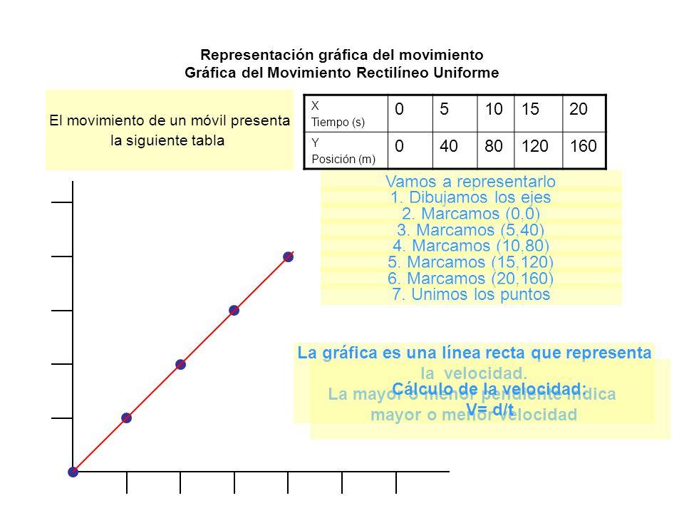 La gráfica es una línea recta que representa la velocidad.