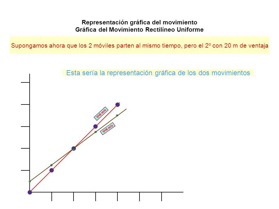 Esta sería la representación gráfica de los dos movimientos