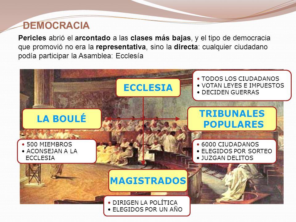DEMOCRACIA ECCLESIA TRIBUNALES LA BOULÉ POPULARES MAGISTRADOS