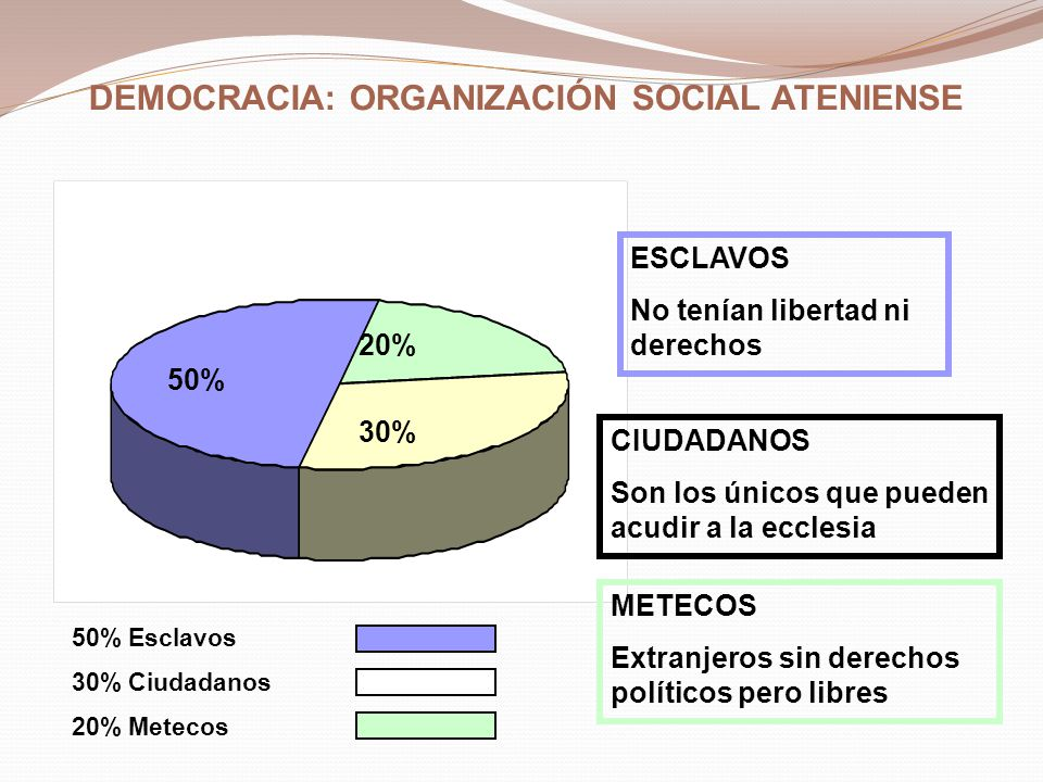 DEMOCRACIA: ORGANIZACIÓN SOCIAL ATENIENSE