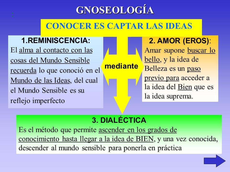 GNOSEOLOGÍA CONOCER ES CAPTAR LAS IDEAS : 1.REMINISCENCIA: