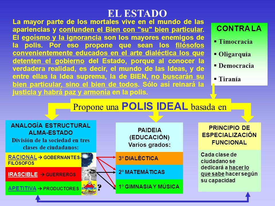 EL ESTADO Propone una POLIS IDEAL basada en CONTRA LA