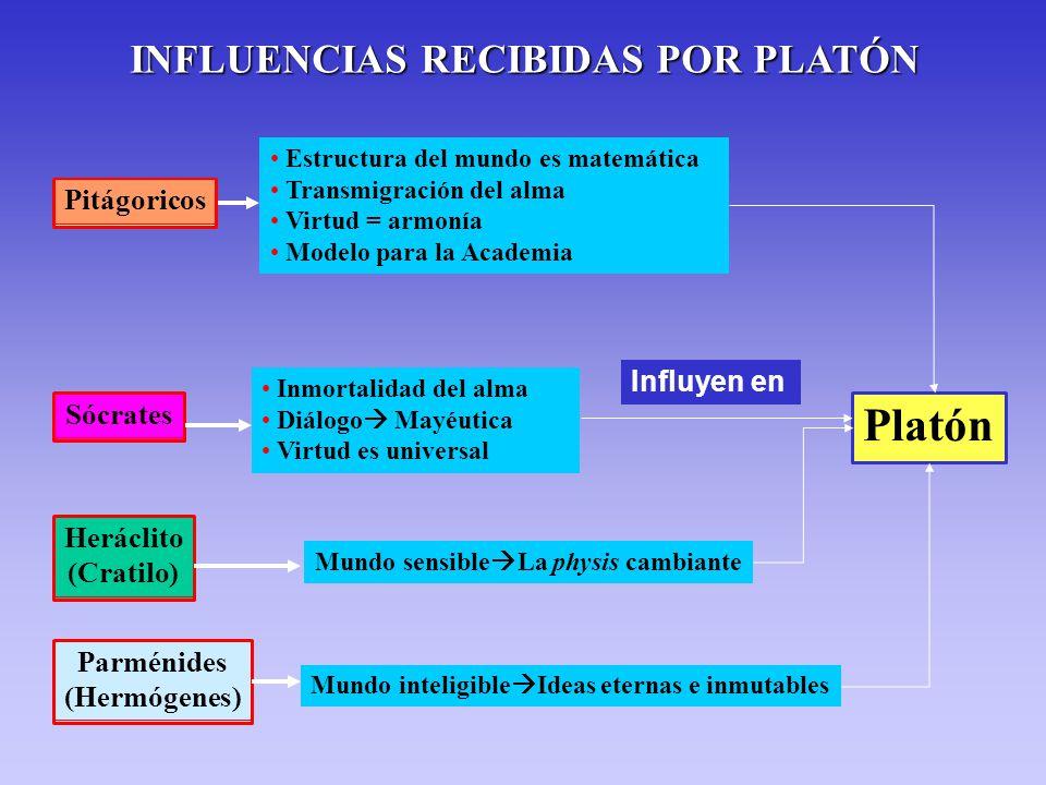 Platón INFLUENCIAS RECIBIDAS POR PLATÓN Pitágoricos Influyen en