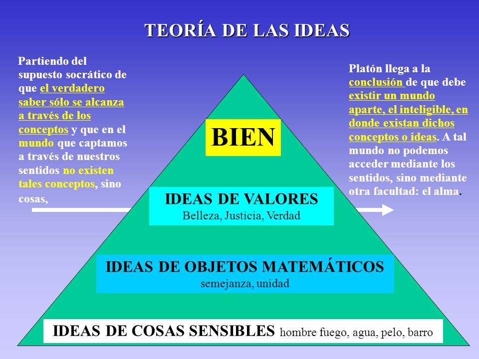 BIEN TEORÍA DE LAS IDEAS IDEAS DE VALORES IDEAS DE OBJETOS MATEMÁTICOS