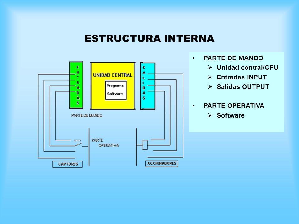 ESTRUCTURA INTERNA PARTE DE MANDO Unidad central/CPU Entradas INPUT
