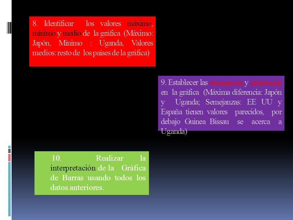 8. Identificar los valores máximo, mínimo y medio de la gráfica (Máximo: Japón, Mínimo : Uganda, Valores medios: resto de los países de la gráfica)