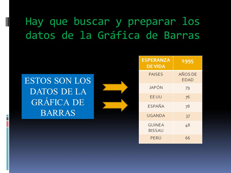 Hay que buscar y preparar los datos de la Gráfica de Barras