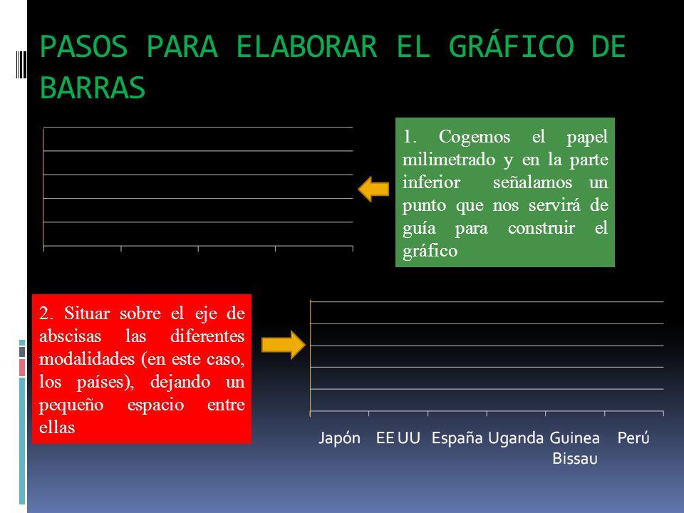 PASOS PARA ELABORAR EL GRÁFICO DE BARRAS