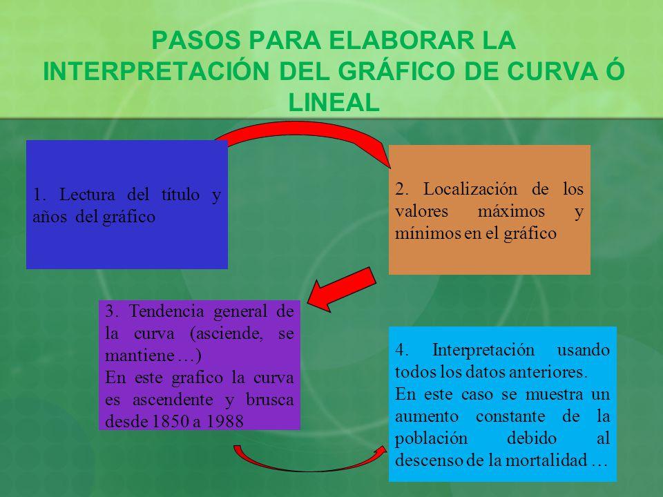 PASOS PARA ELABORAR LA INTERPRETACIÓN DEL GRÁFICO DE CURVA Ó LINEAL