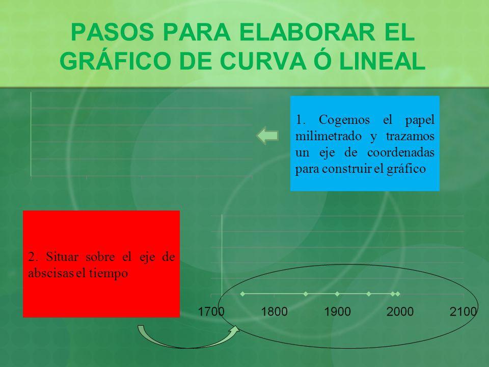 PASOS PARA ELABORAR EL GRÁFICO DE CURVA Ó LINEAL