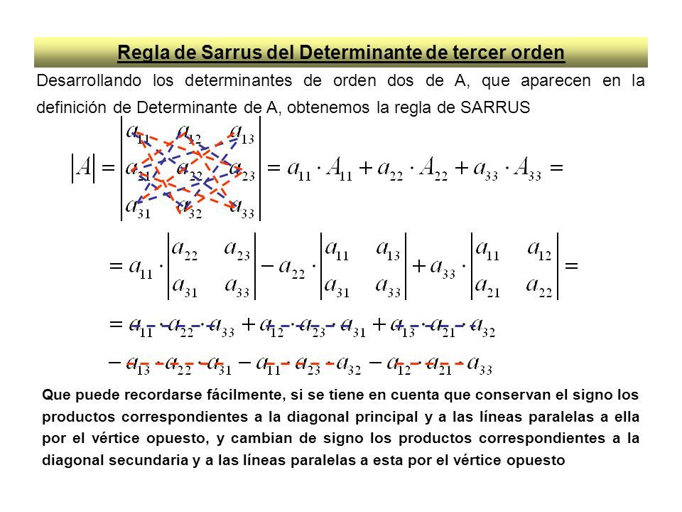 Regla de Sarrus del Determinante de tercer orden