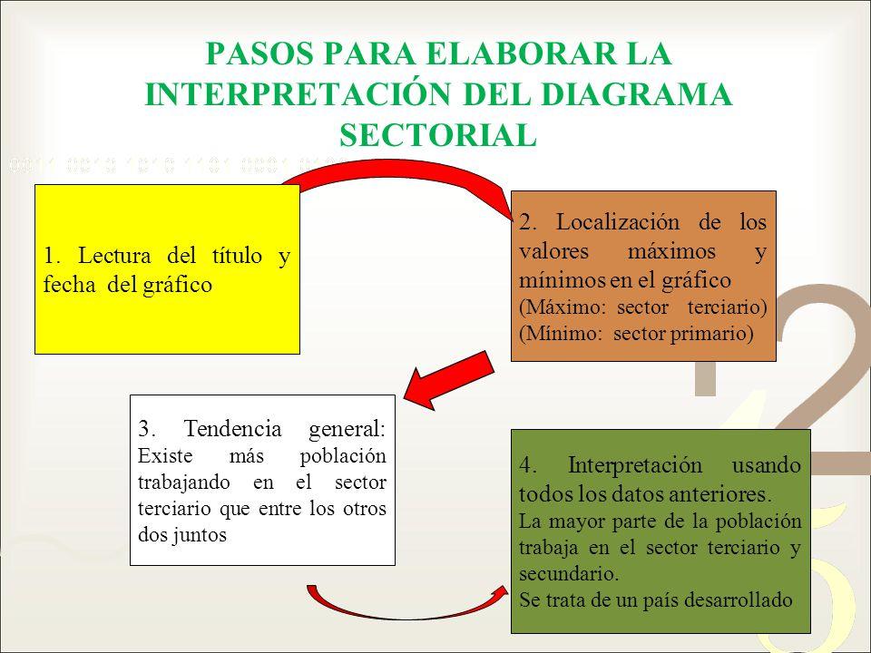 PASOS PARA ELABORAR LA INTERPRETACIÓN DEL DIAGRAMA SECTORIAL