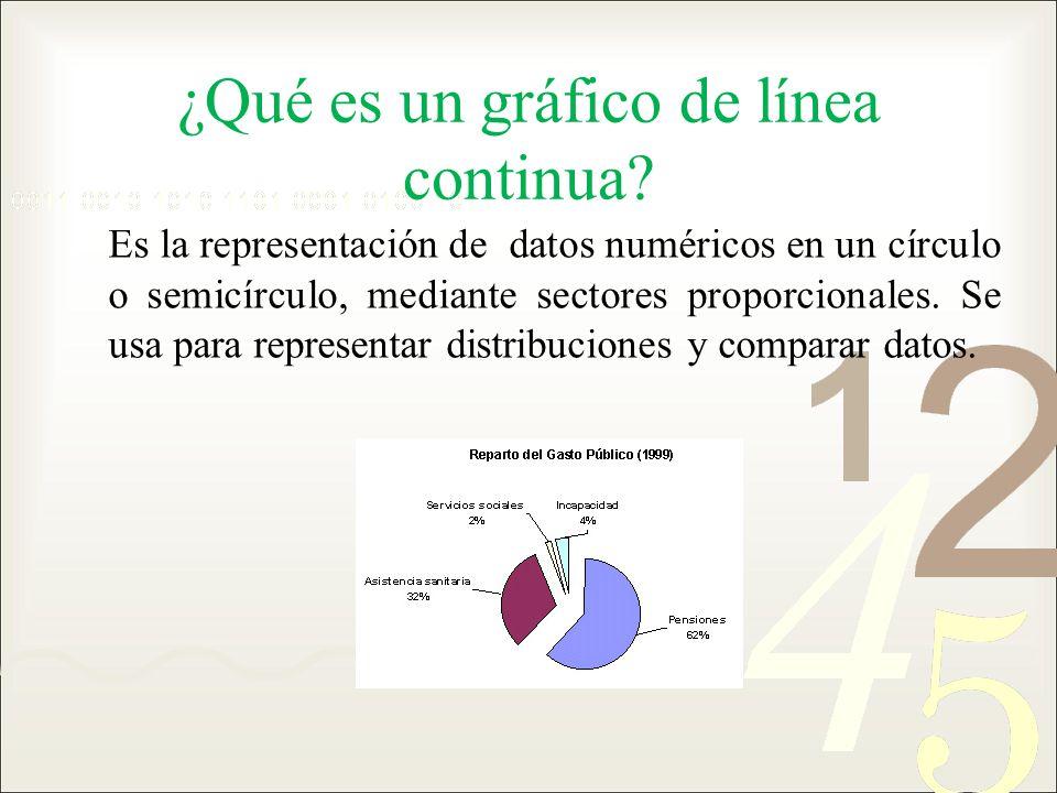 ¿Qué es un gráfico de línea continua