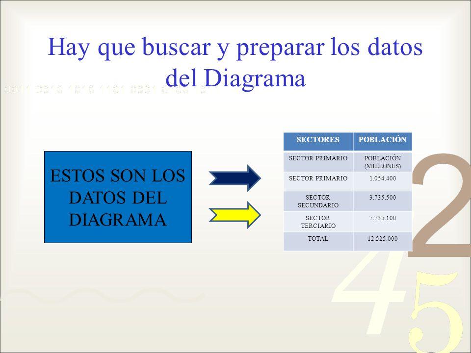 Hay que buscar y preparar los datos del Diagrama