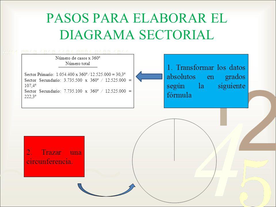 PASOS PARA ELABORAR EL DIAGRAMA SECTORIAL