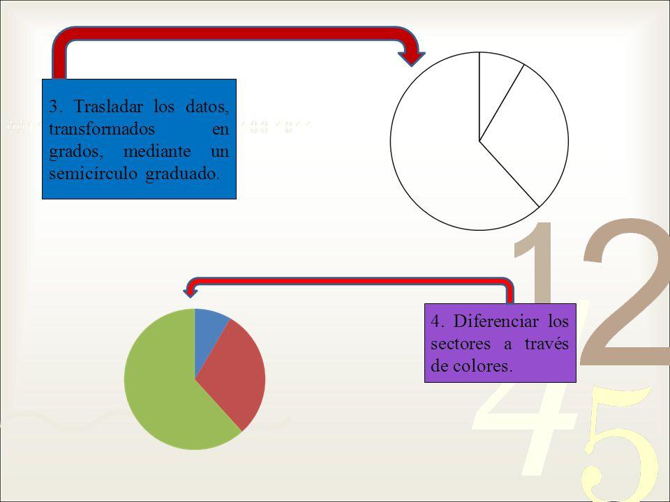 3. Trasladar los datos, transformados en grados, mediante un semicírculo graduado.