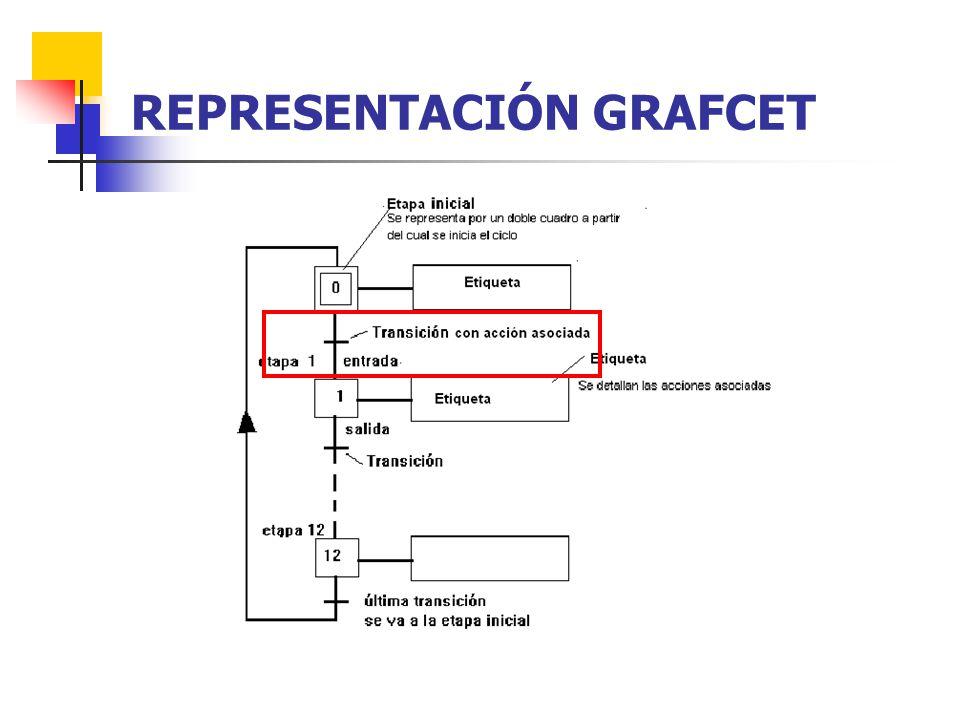 REPRESENTACIÓN GRAFCET