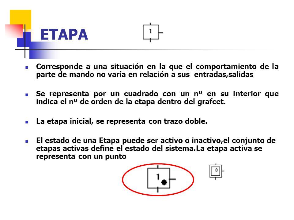 ETAPA Corresponde a una situación en la que el comportamiento de la parte de mando no varía en relación a sus entradas,salidas.