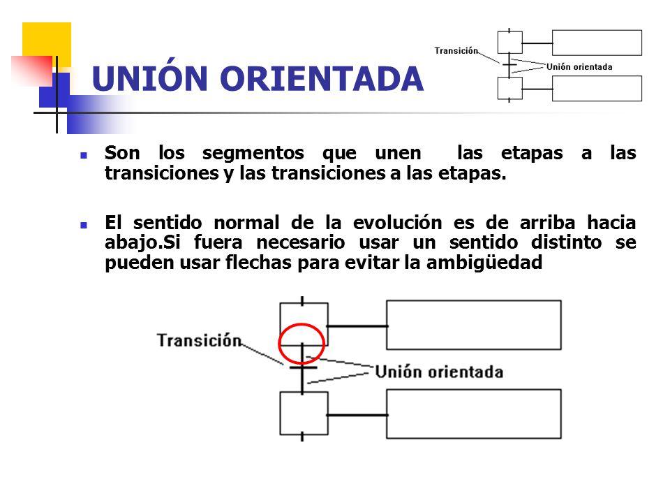 UNIÓN ORIENTADA Son los segmentos que unen las etapas a las transiciones y las transiciones a las etapas.