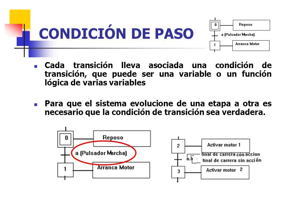 CONDICIÓN DE PASO Cada transición lleva asociada una condición de transición, que puede ser una variable o un función lógica de varias variables.