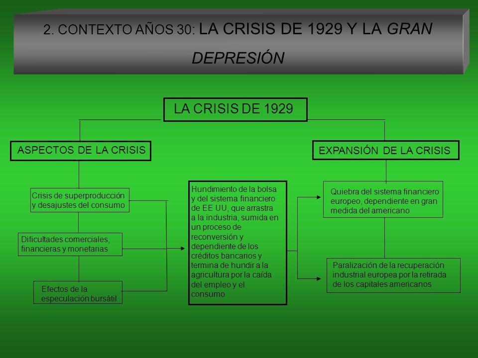 2. CONTEXTO AÑOS 30: LA CRISIS DE 1929 Y LA GRAN DEPRESIÓN
