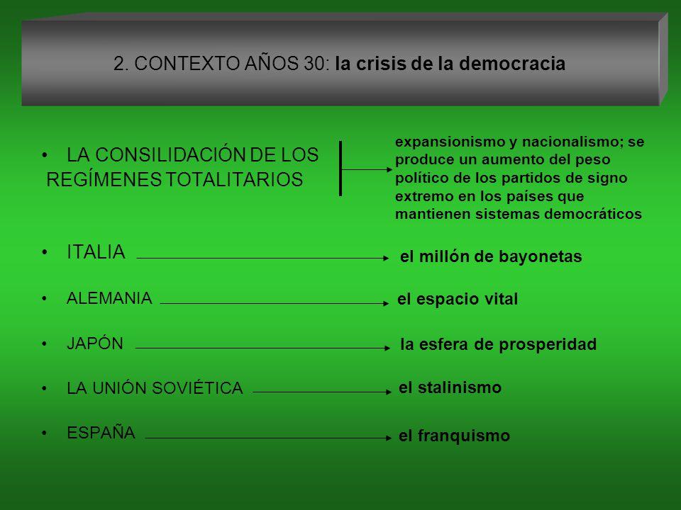 2. CONTEXTO AÑOS 30: la crisis de la democracia