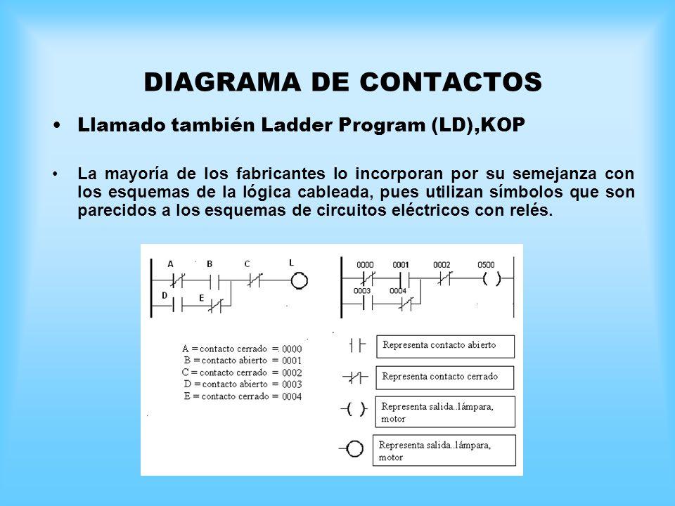 DIAGRAMA DE CONTACTOS Llamado también Ladder Program (LD),KOP