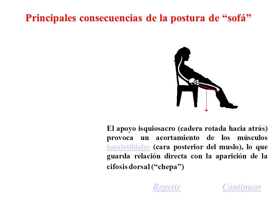 Principales consecuencias de la postura de sofá