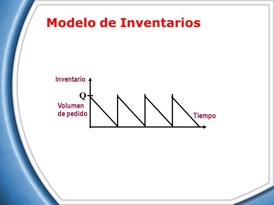 Modelo de Inventarios Tiempo Volumen de pedido Inventario Q