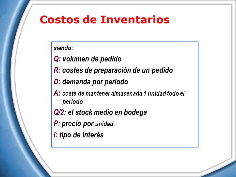 Costos de Inventarios Q: volumen de pedido