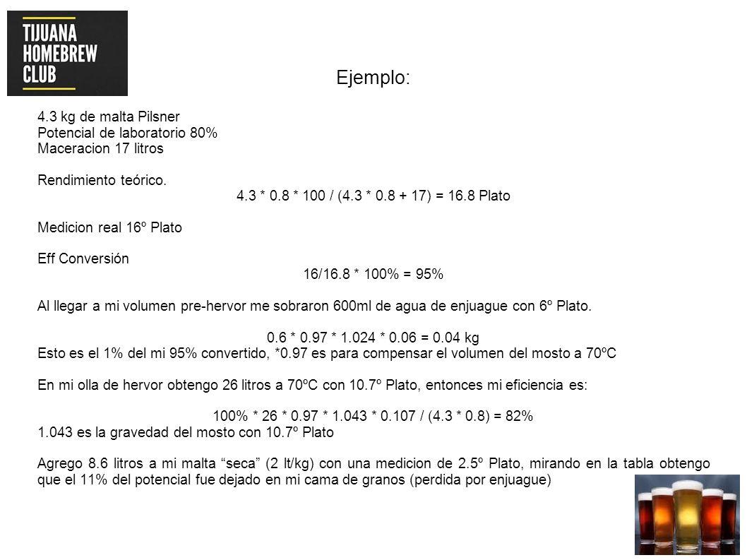 Ejemplo: 4.3 kg de malta Pilsner Potencial de laboratorio 80%