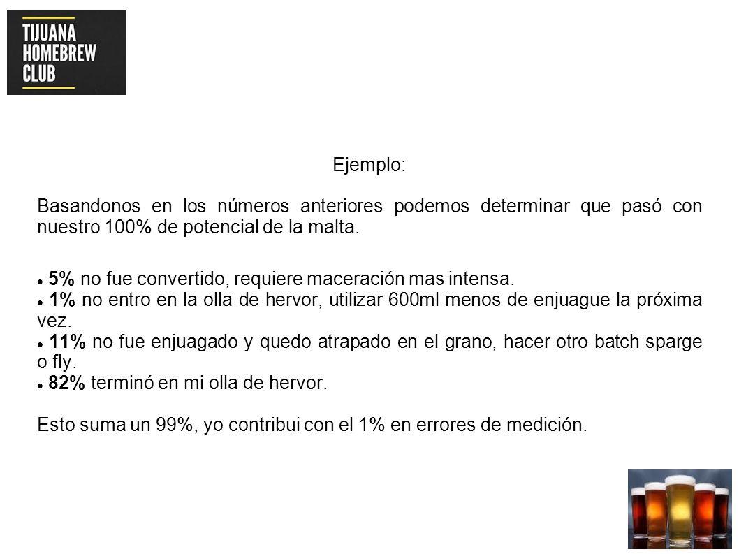 Ejemplo: Basandonos en los números anteriores podemos determinar que pasó con nuestro 100% de potencial de la malta.