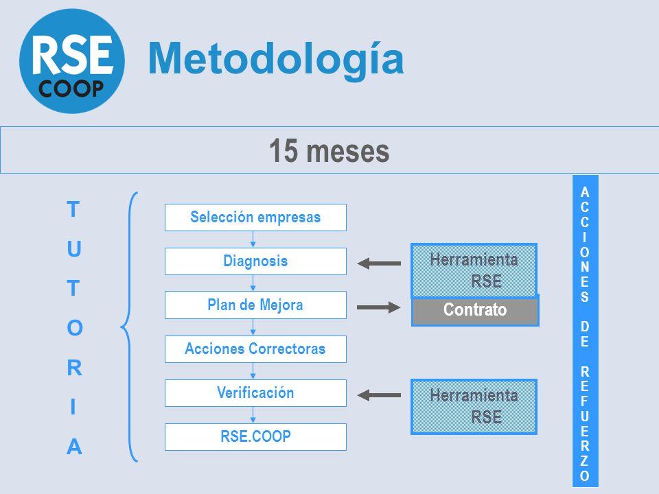 Metodología 15 meses T U O R I A Herramienta RSE Contrato