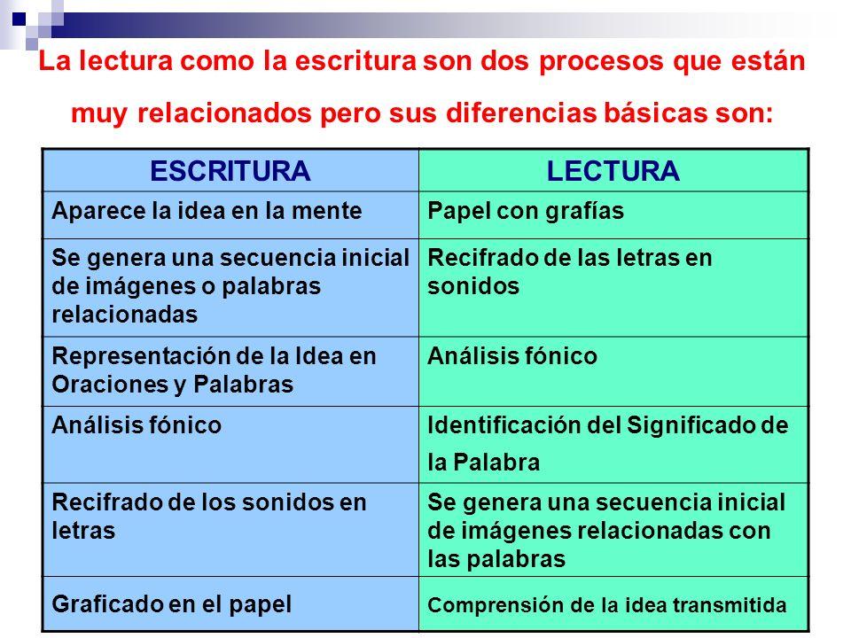 La lectura como la escritura son dos procesos que están muy relacionados pero sus diferencias básicas son: