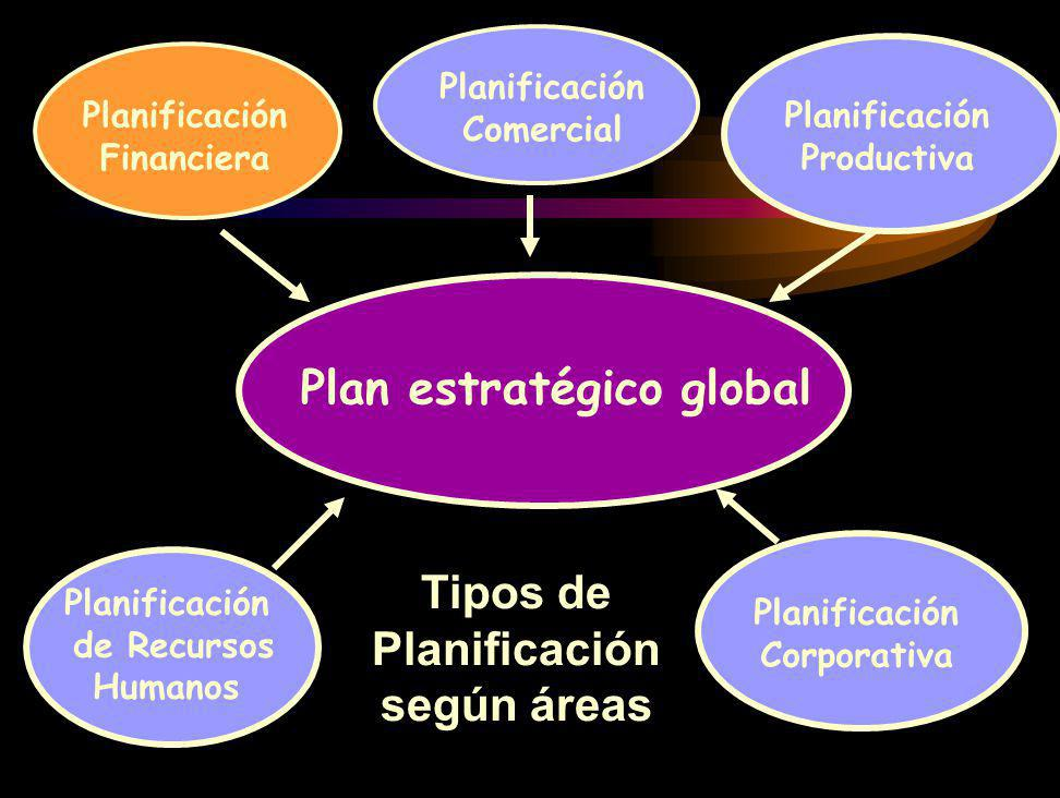 Plan estratégico global