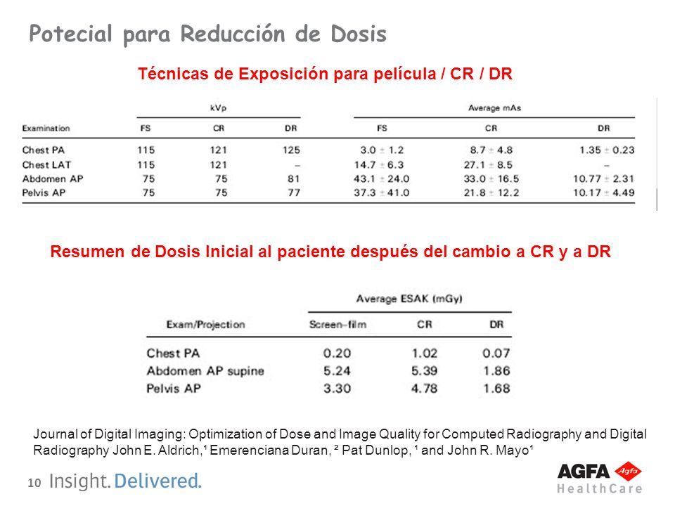 Potecial para Reducción de Dosis